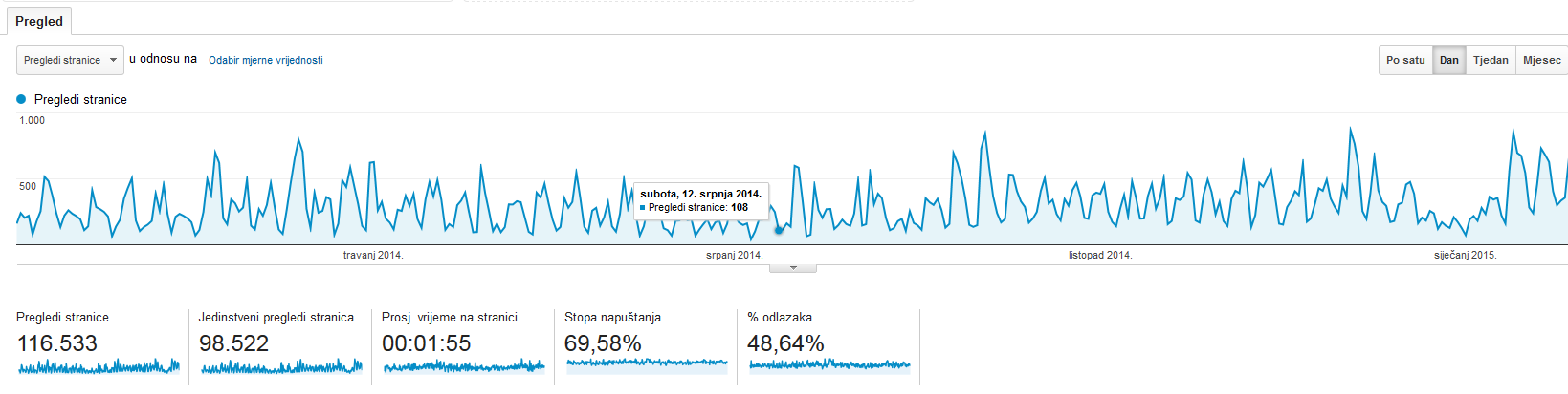 pregled-stranice-google-analytics