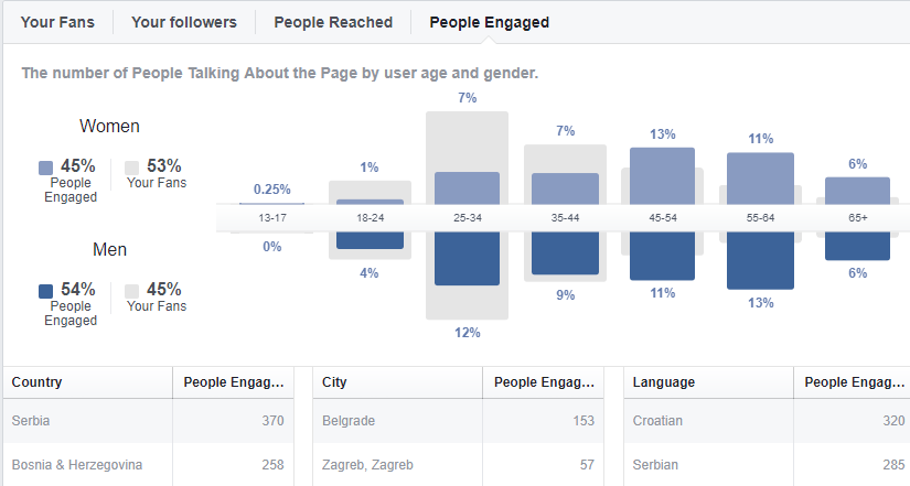 Facebook Insights Engaged podaci